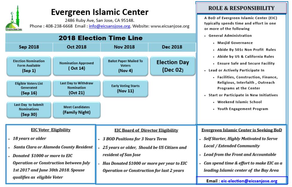 EICElection2018timeline